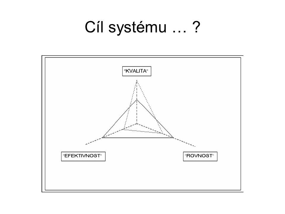 Cíl systému … ?