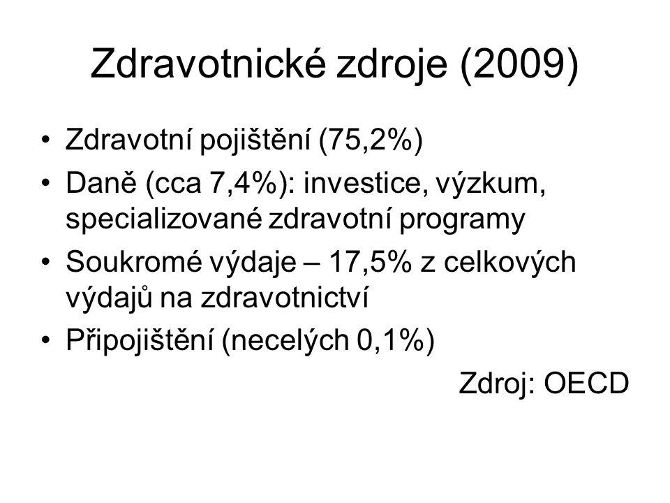 Zdravotnické zdroje (2009) Zdravotní pojištění (75,2%) Daně (cca 7,4%): investice, výzkum, specializované zdravotní programy Soukromé výdaje – 17,5% z