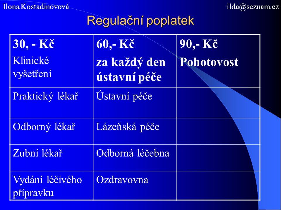Regulační poplatek Ilona Kostadinovová ilda@seznam.cz 30, - Kč Klinické vyšetření 60,- Kč za každý den ústavní péče 90,- Kč Pohotovost Praktický lékař