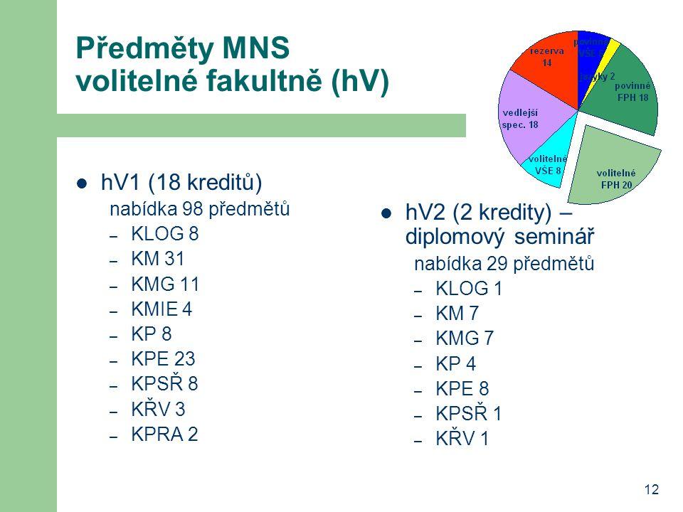 12 Předměty MNS volitelné fakultně (hV) hV1 (18 kreditů) nabídka 98 předmětů – KLOG 8 – KM 31 – KMG 11 – KMIE 4 – KP 8 – KPE 23 – KPSŘ 8 – KŘV 3 – KPR