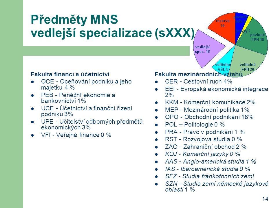 14 Předměty MNS vedlejší specializace (sXXX) Fakulta financí a účetnictví OCE - Oceňování podniku a jeho majetku 4 % PEB - Peněžní ekonomie a bankovni