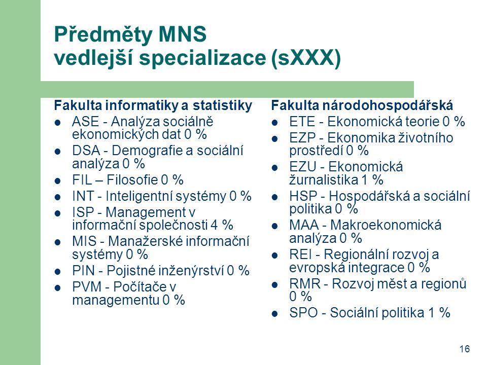 16 Předměty MNS vedlejší specializace (sXXX) Fakulta informatiky a statistiky ASE - Analýza sociálně ekonomických dat 0 % DSA - Demografie a sociální