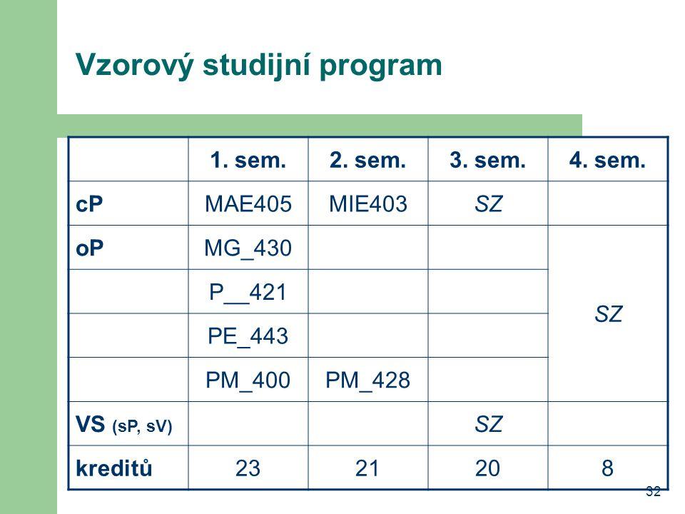 32 Vzorový studijní program 1. sem.2. sem.3. sem.4. sem. cPMAE405MIE403SZ oPMG_430 SZ P__421 PE_443 PM_400PM_428 VS (sP, sV) SZ kreditů2321208