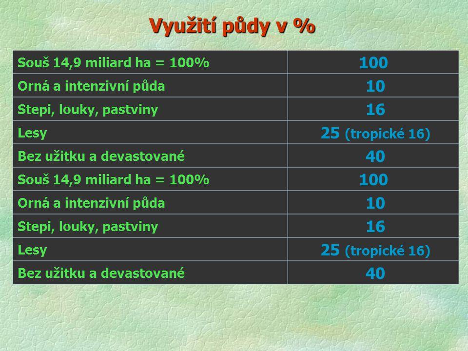 Využití půdy v % Souš 14,9 miliard ha = 100% 100 Orná a intenzivní půda 10 Stepi, louky, pastviny 16 Lesy 25 (tropické 16) Bez užitku a devastované 40 Souš 14,9 miliard ha = 100% 100 Orná a intenzivní půda 10 Stepi, louky, pastviny 16 Lesy 25 (tropické 16) Bez užitku a devastované 40