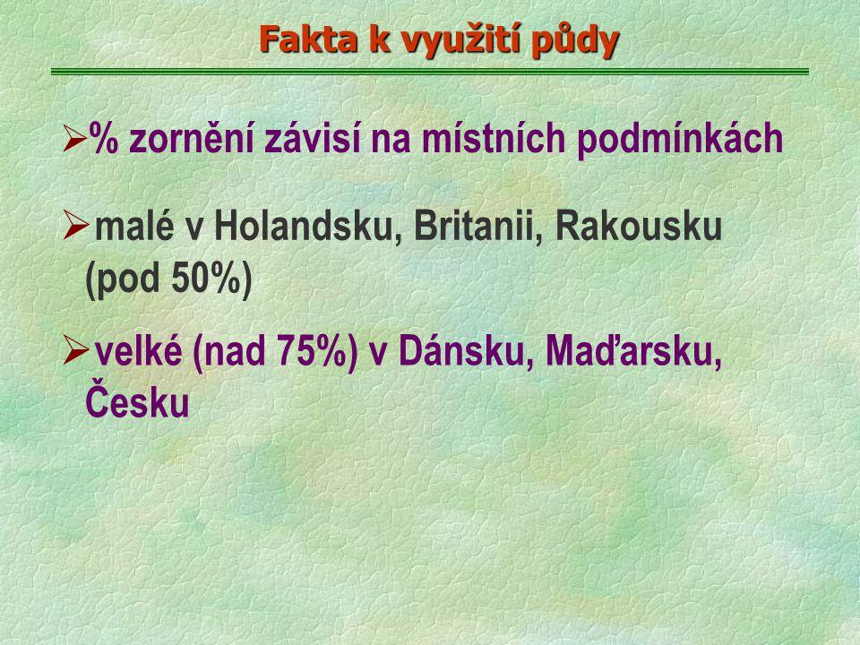 Fakta k využití půdy Fakta k využití půdy  % zornění závisí na místních podmínkách  malé v Holandsku, Britanii, Rakousku (pod 50%)  velké (nad 75%) v Dánsku, Maďarsku, Česku