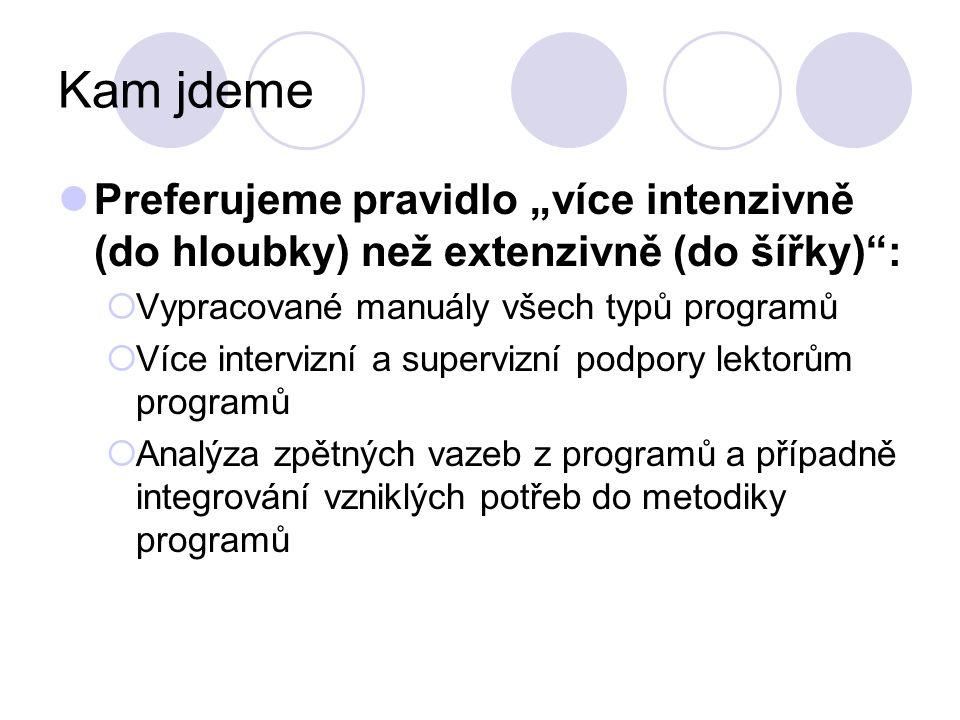 """Kam jdeme Preferujeme pravidlo """"více intenzivně (do hloubky) než extenzivně (do šířky)"""":  Vypracované manuály všech typů programů  Více intervizní a"""