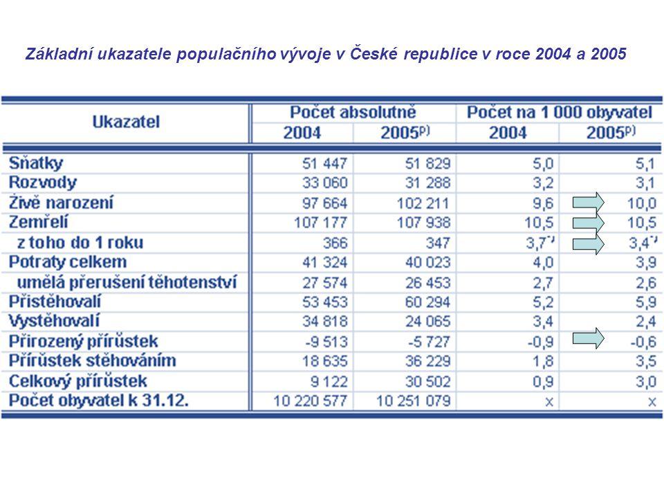 Základní ukazatele populačního vývoje v České republice v roce 2004 a 2005
