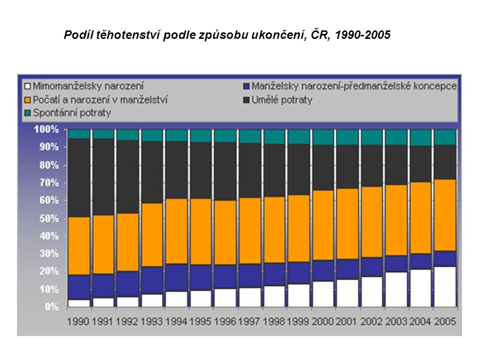 Podíl těhotenství podle způsobu ukončení, ČR, 1990-2005