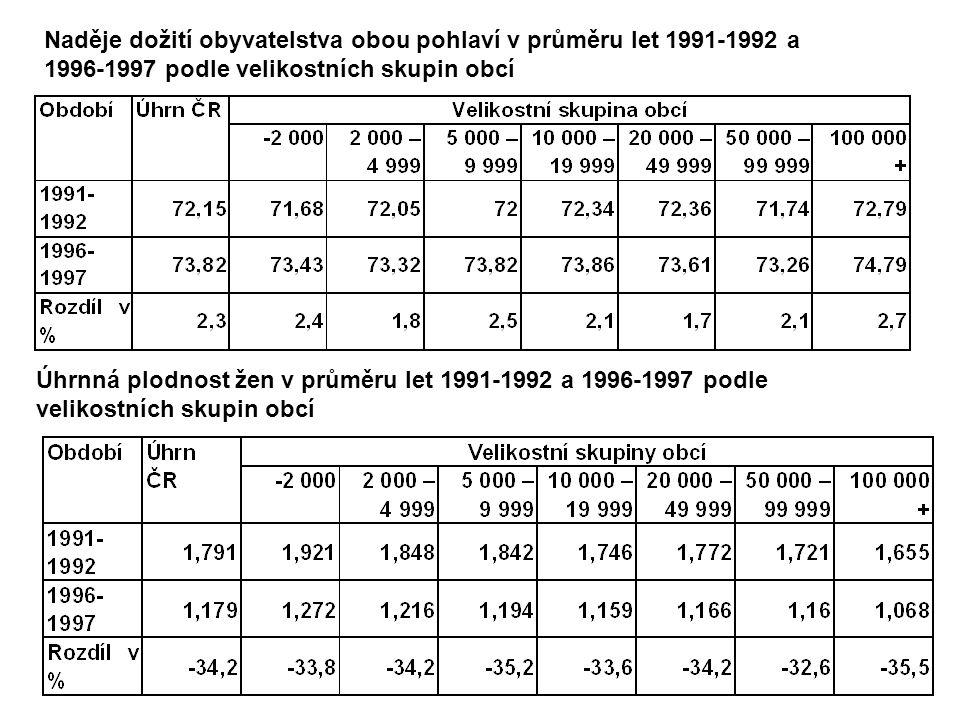 Úhrnná plodnost žen v průměru let 1991-1992 a 1996-1997 podle velikostních skupin obcí Naděje dožití obyvatelstva obou pohlaví v průměru let 1991-1992 a 1996-1997 podle velikostních skupin obcí