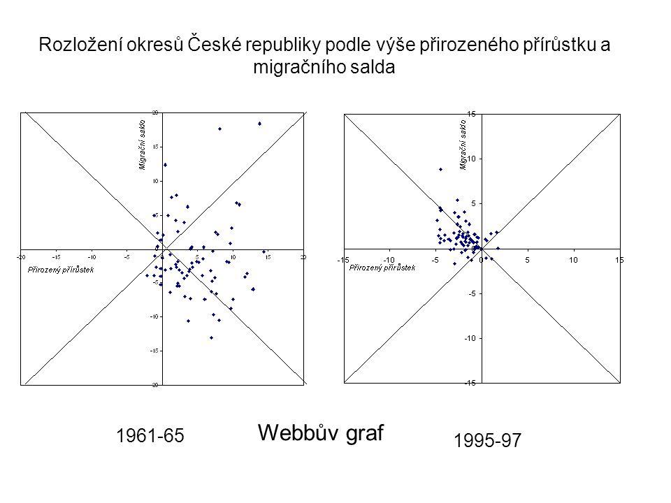 Rozložení okresů České republiky podle výše přirozeného přírůstku a migračního salda 1961-65 1995-97 Webbův graf