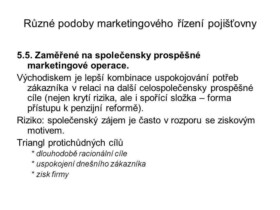 Různé podoby marketingového řízení pojišťovny 5.5.