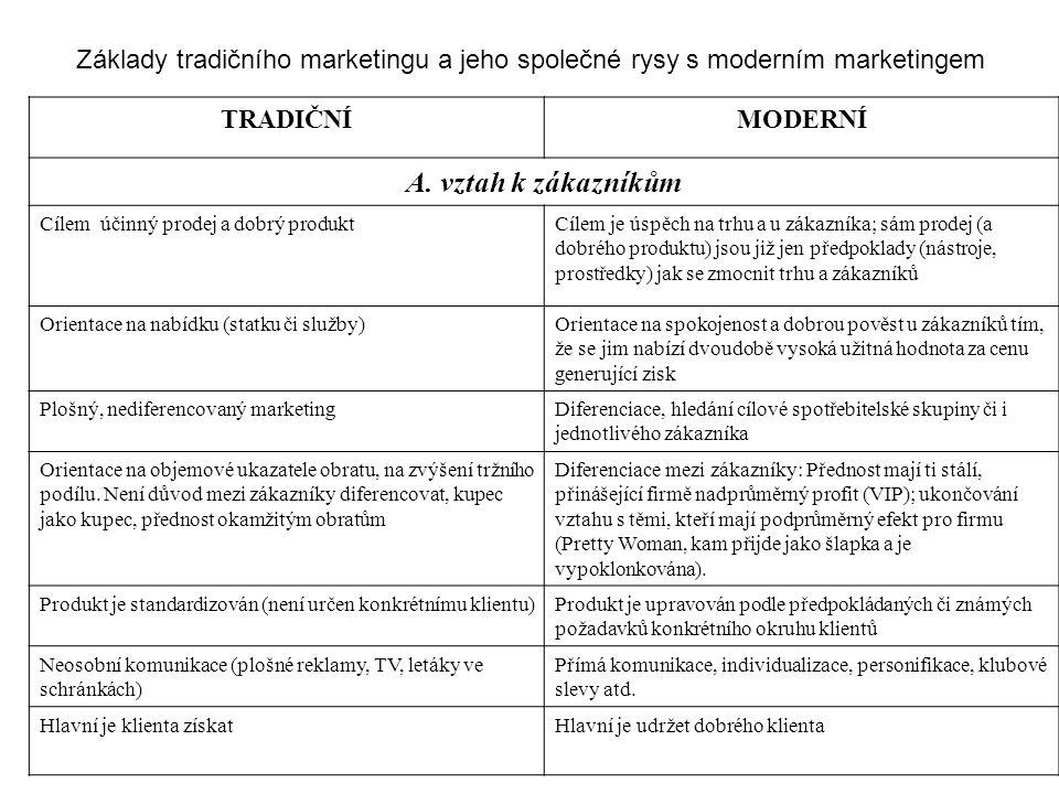 Základy tradičního marketingu a jeho společné rysy s moderním marketingem TRADIČNÍMODERNÍ A.
