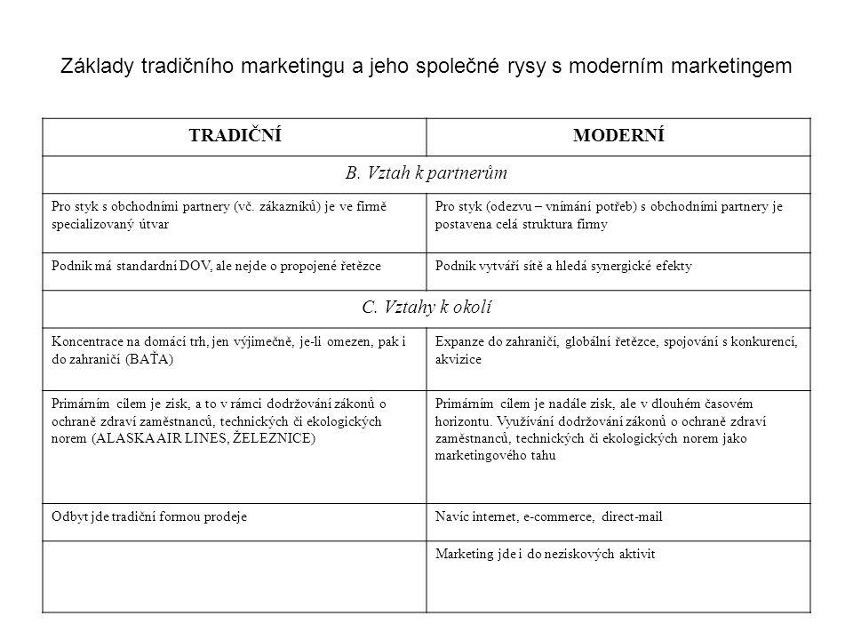 Základy tradičního marketingu a jeho společné rysy s moderním marketingem TRADIČNÍMODERNÍ B.