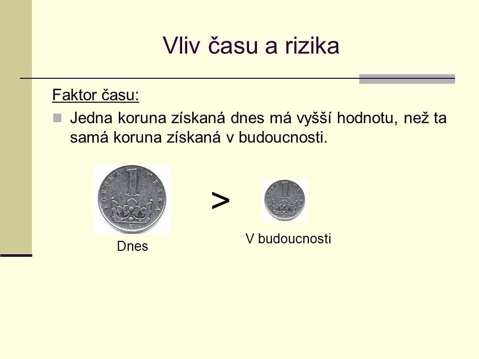 Vliv času a rizika Faktor času: Jedna koruna získaná dnes má vyšší hodnotu, než ta samá koruna získaná v budoucnosti. > Dnes V budoucnosti