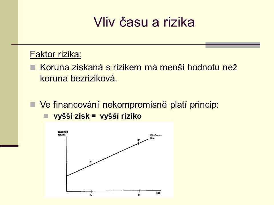 Vliv času a rizika Faktor rizika: Koruna získaná s rizikem má menší hodnotu než koruna bezriziková. Ve financování nekompromisně platí princip: vyšší