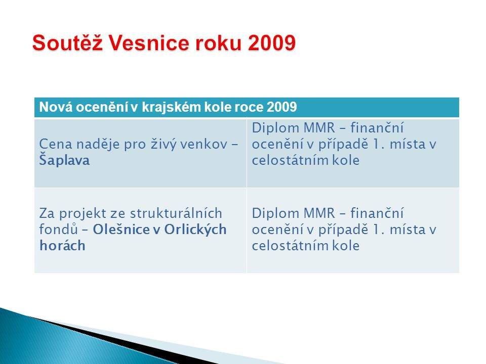 Nová ocenění v krajském kole roce 2009 Cena naděje pro živý venkov - Šaplava Diplom MMR – finanční ocenění v případě 1.