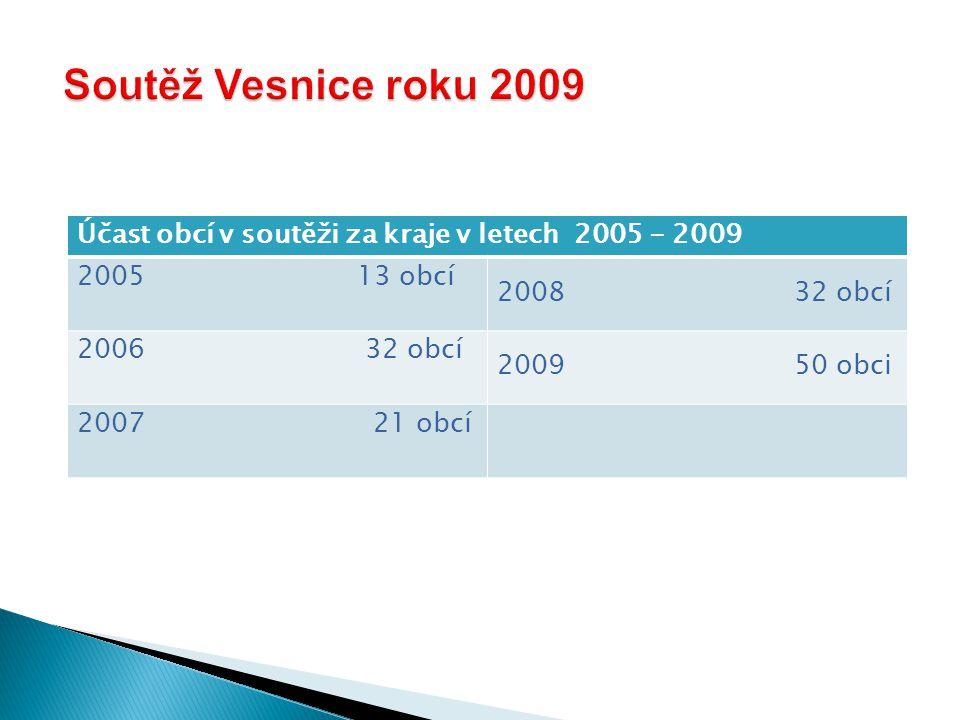 Účast obcí v soutěži za kraje v letech 2005 - 2009 2005 13 obcí 2008 32 obcí 2006 32 obcí 2009 50 obci 2007 21 obcí
