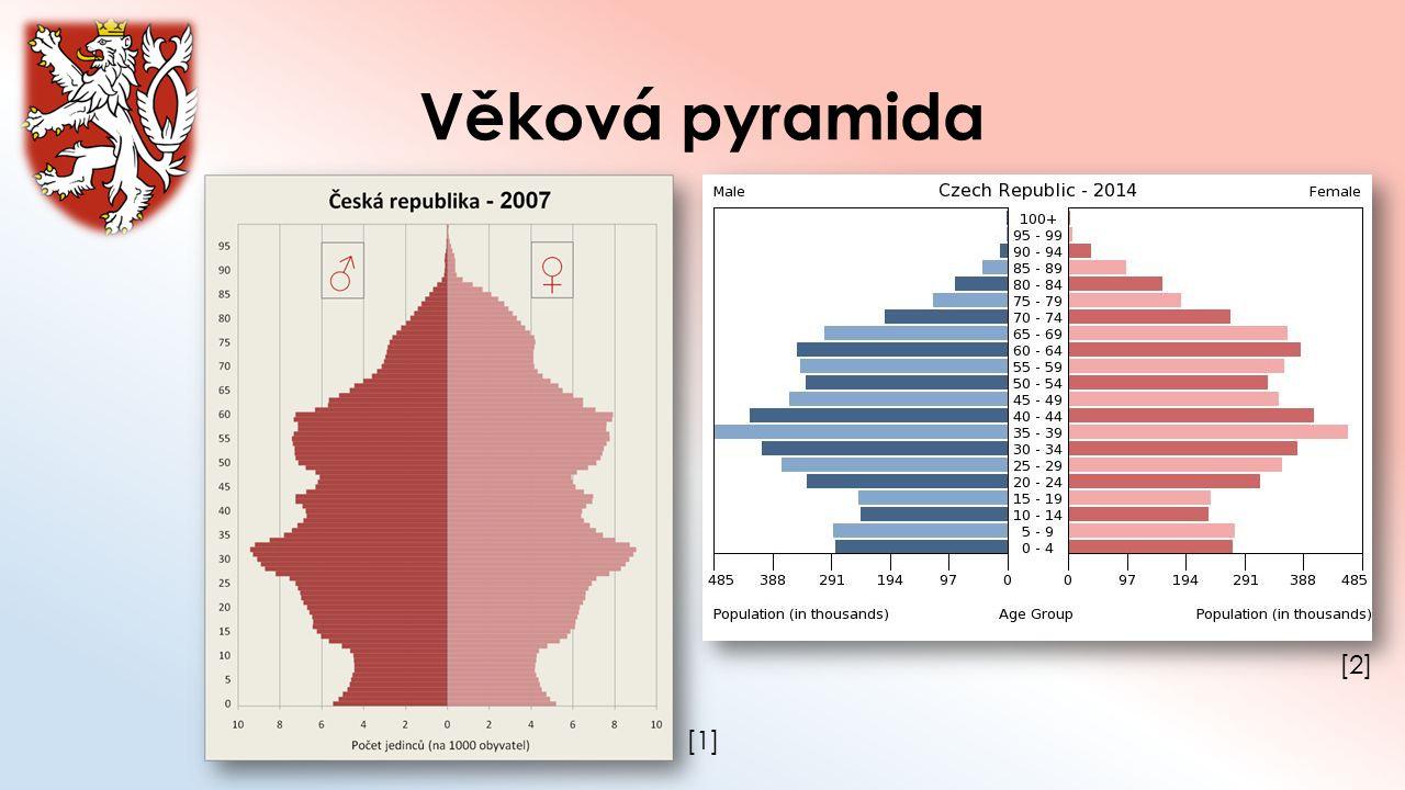 Věková pyramida [1][1] [2][2]