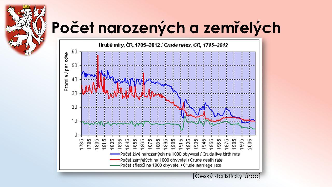 Počet narozených a zemřelých [Český statistický úřad]