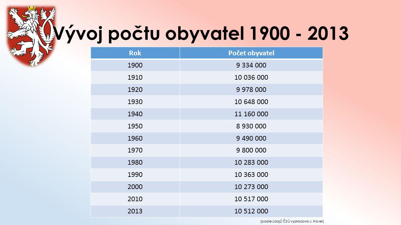 Vývoj počtu obyvatel 1900 - 2013 RokPočet obyvatel 19009 334 000 191010 036 000 19209 978 000 193010 648 000 194011 160 000 19508 930 000 19609 490 00