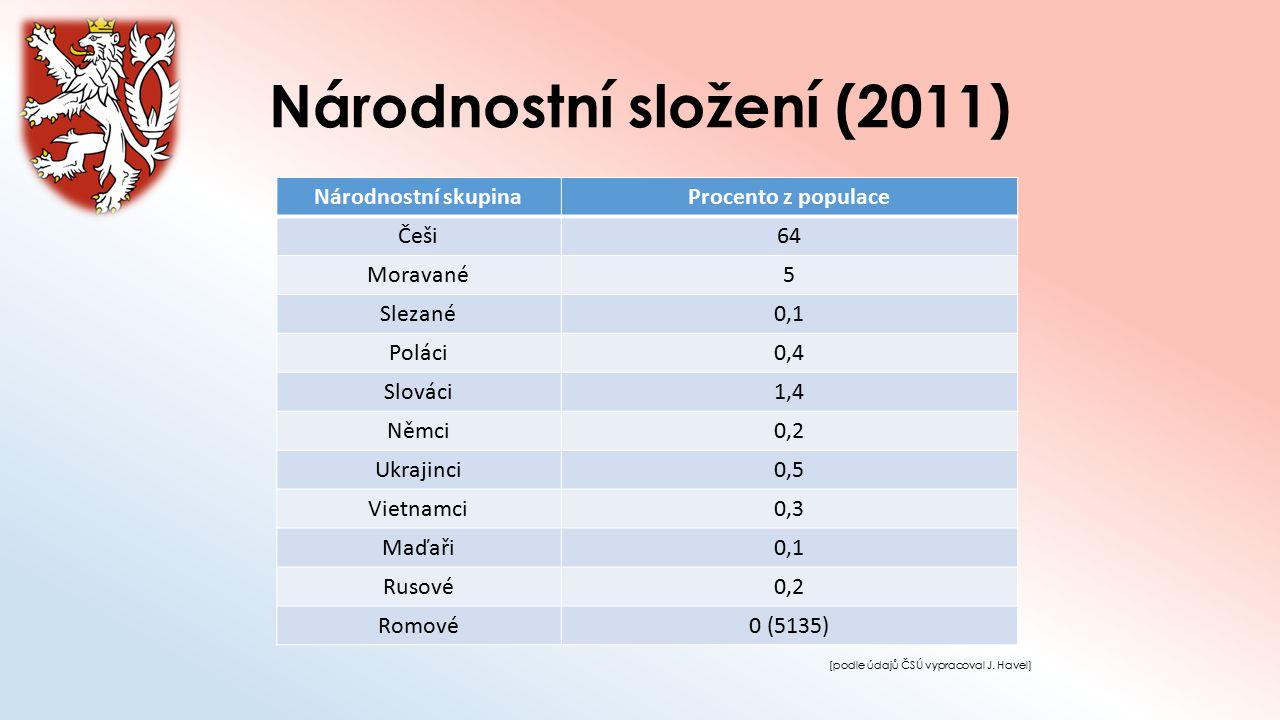Národnostní složení (2011) Národnostní skupinaProcento z populace Češi64 Moravané5 Slezané0,1 Poláci0,4 Slováci1,4 Němci0,2 Ukrajinci0,5 Vietnamci0,3
