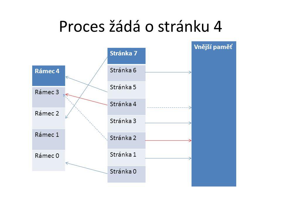 Proces žádá o stránku 4 Rámec 4 Rámec 3 Rámec 2 Rámec 1 Rámec 0 Stránka 7 Stránka 6 Stránka 5 Stránka 4 Stránka 3 Stránka 2 Stránka 1 Stránka 0 Vnější