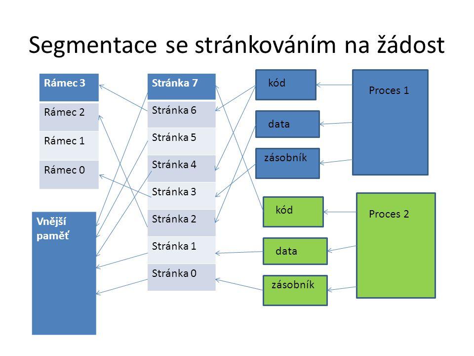 Segmentace se stránkováním na žádost Proces 1 Proces 2 kód data zásobník kód data zásobník Stránka 7 Stránka 6 Stránka 5 Stránka 4 Stránka 3 Stránka 2