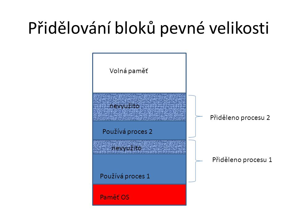Přidělování bloků pevné velikosti Paměť OS Používá proces 1 nevyužito Používá proces 2 Volná paměť Přiděleno procesu 1 Přiděleno procesu 2