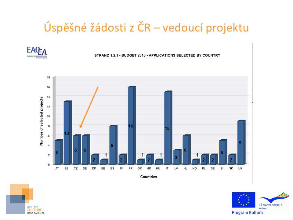 Úspěšné žádosti z ČR – vedoucí projektu