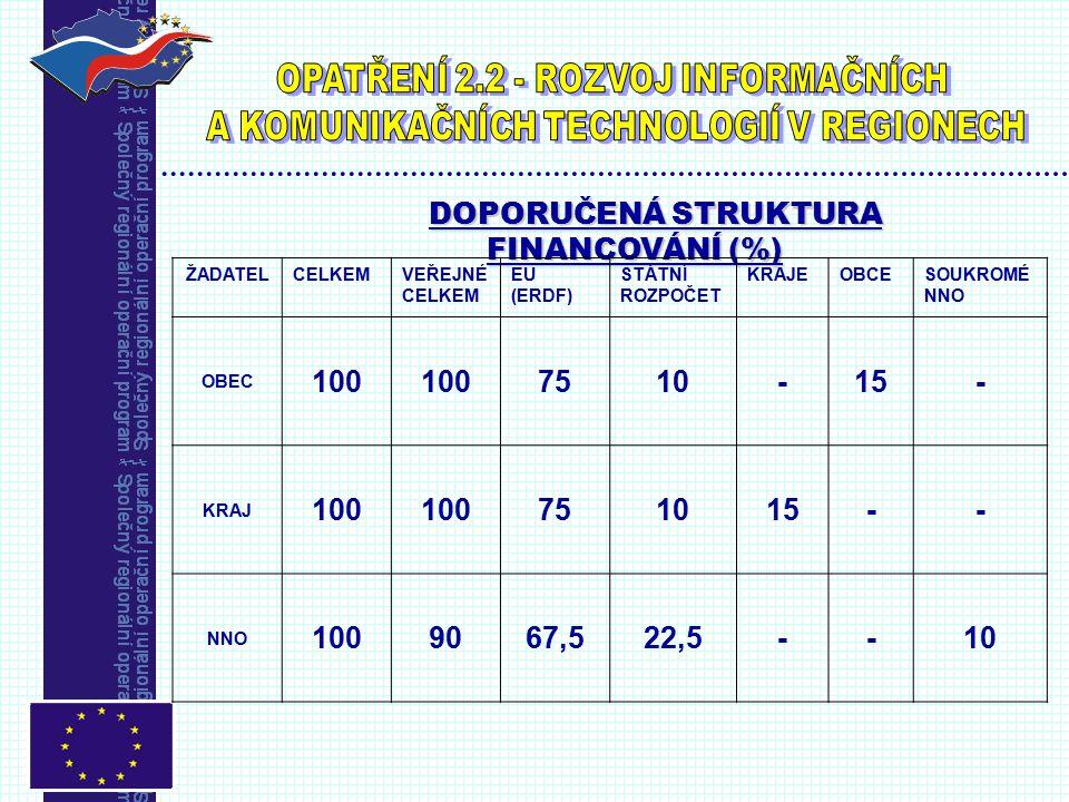 DOPORUČENÁ STRUKTURA FINANCOVÁNÍ (%) ŽADATELCELKEMVEŘEJNÉ CELKEM EU (ERDF) STÁTNÍ ROZPOČET KRAJEOBCESOUKROMÉ NNO OBEC 100 7510-15- KRAJ 100 751015-- NNO 1009067,522,5--10