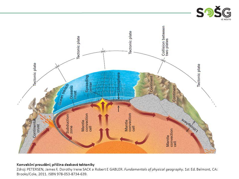 Konvekční proudění; příčina deskové tektoniky Zdroj: PETERSEN, James F, Dorothy Irene SACK a Robert E GABLER.