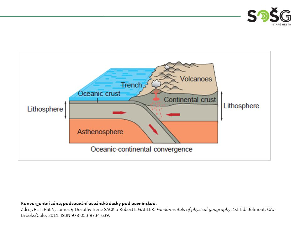Konvergentní zóna; podsouvání oceánské desky pod pevninskou.