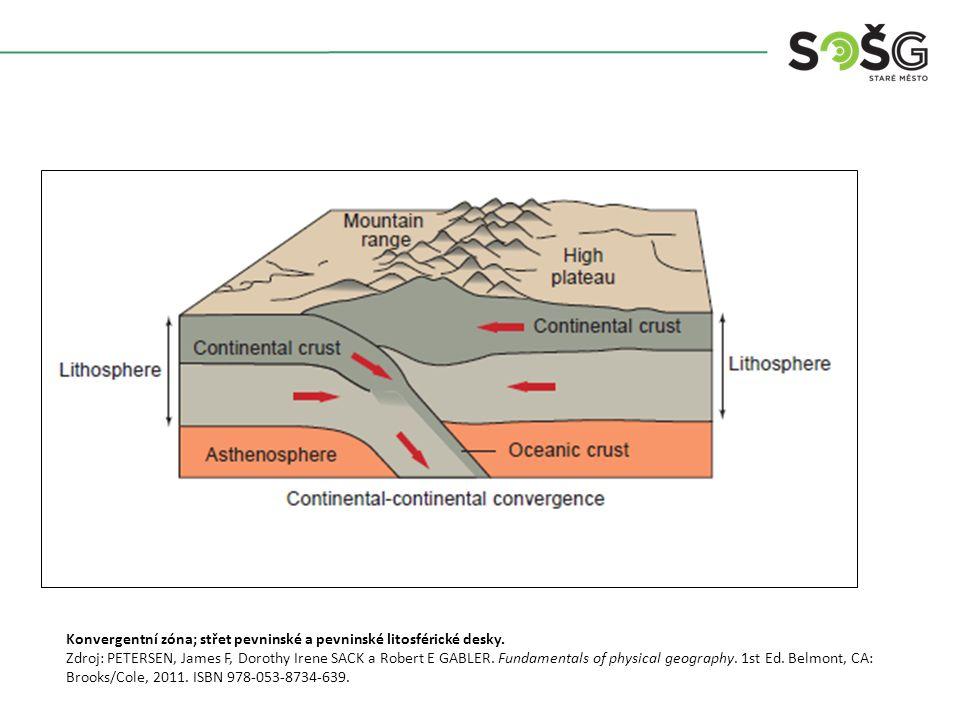 Konvergentní zóna; střet pevninské a pevninské litosférické desky.