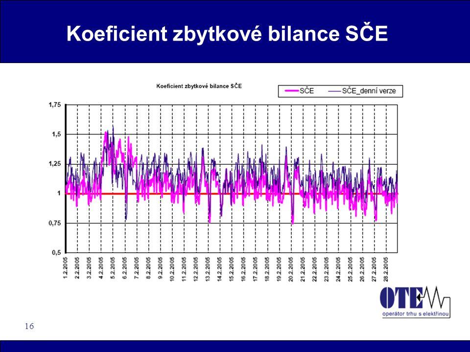 16 Koeficient zbytkové bilance SČE