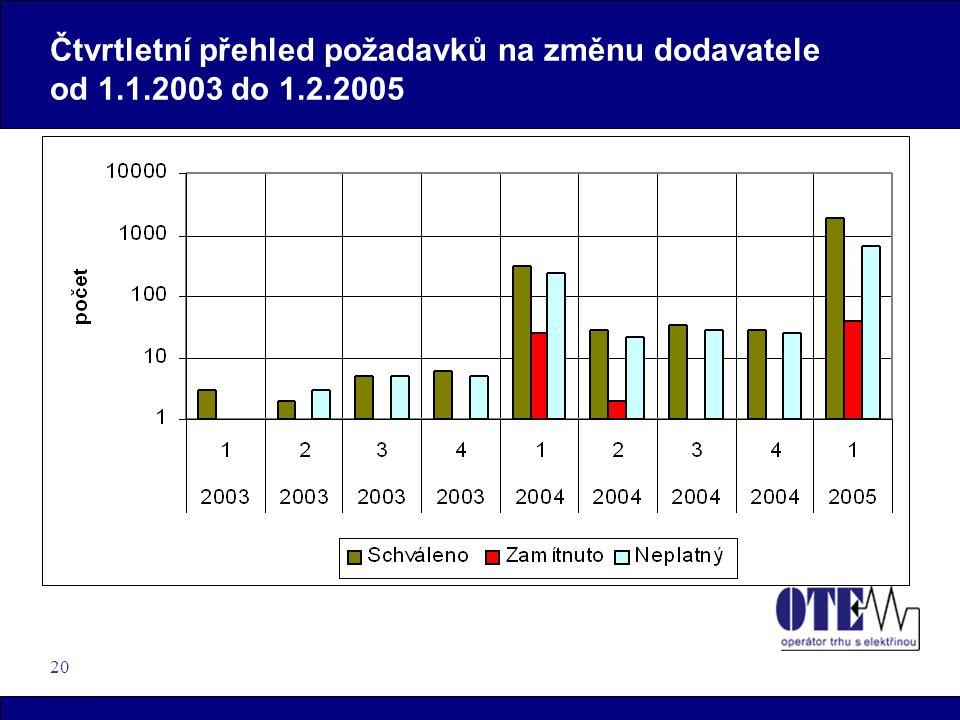 20 Čtvrtletní přehled požadavků na změnu dodavatele od 1.1.2003 do 1.2.2005