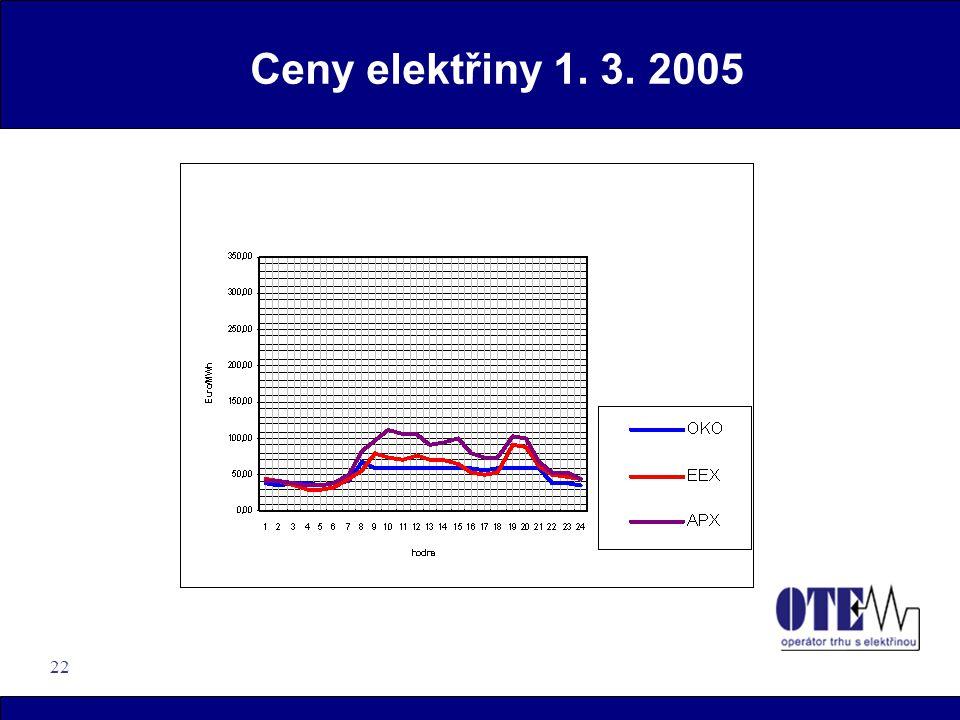 22 Ceny elektřiny 1. 3. 2005