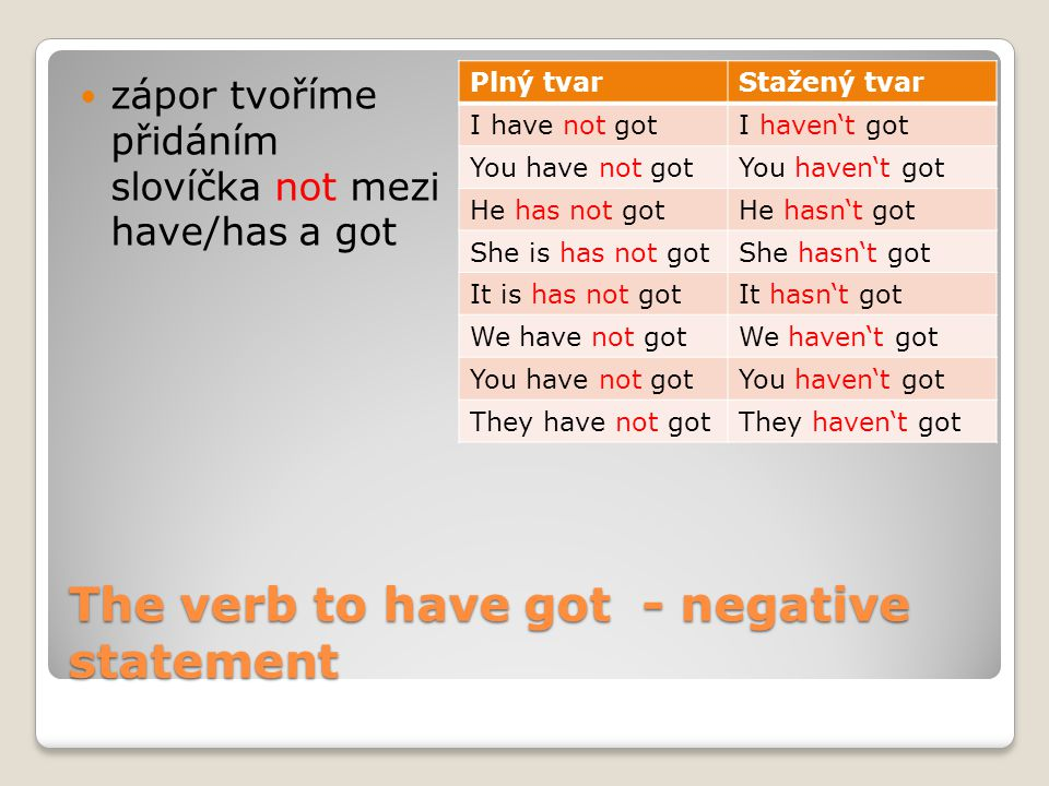 The verb to have got - negative statement zápor tvoříme přidáním slovíčka not mezi have/has a got Plný tvarStažený tvar I have not gotI haven't got Yo