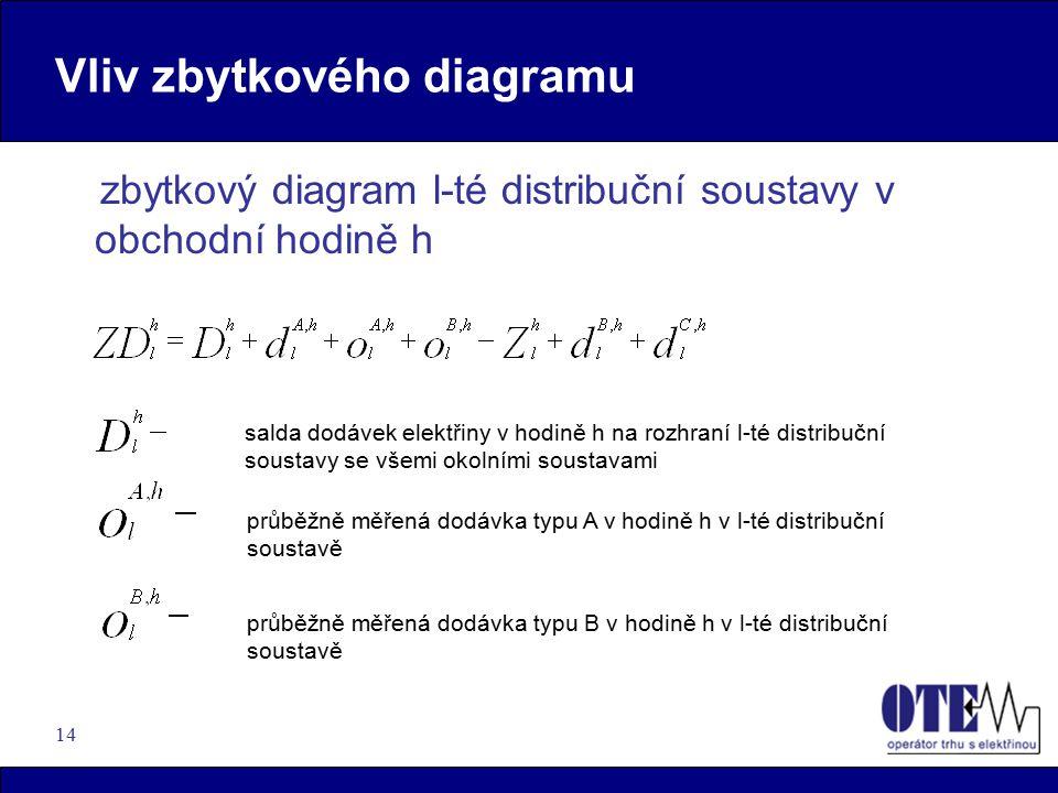 14 Vliv zbytkového diagramu zbytkový diagram l-té distribuční soustavy v obchodní hodině h salda dodávek elektřiny v hodině h na rozhraní l-té distribuční soustavy se všemi okolními soustavami průběžně měřená dodávka typu A v hodině h v l-té distribuční soustavě průběžně měřená dodávka typu B v hodině h v l-té distribuční soustavě