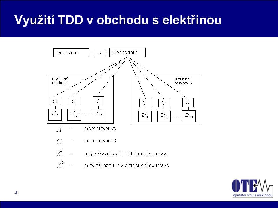 4 Využití TDD v obchodu s elektřinou