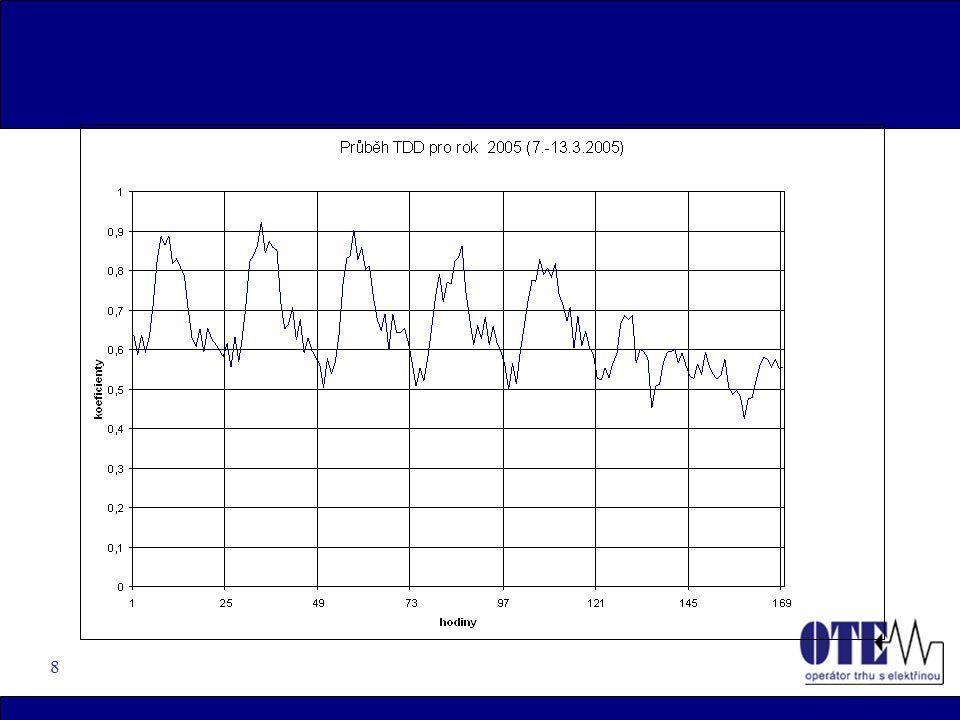 19 Odhad plánované roční spotřeby i-tého zákazníka (OPM)  provádí provozovatel distribuční soustavy na základě minulého odečtu příslušného OPM  vycházíme z fakturačních údajů (odečty) i-tého zákazníka (OPM) za minulé období, pro odhad jsou použity údaje z fakturace (je-li za interval >300 dnů) – dopočet na roční hodnotu na základě přepočtu prostřednictvím TDD u zcela nových zákazníků, případně změn druhu TDD se vychází z TDD a hodnoty jističe