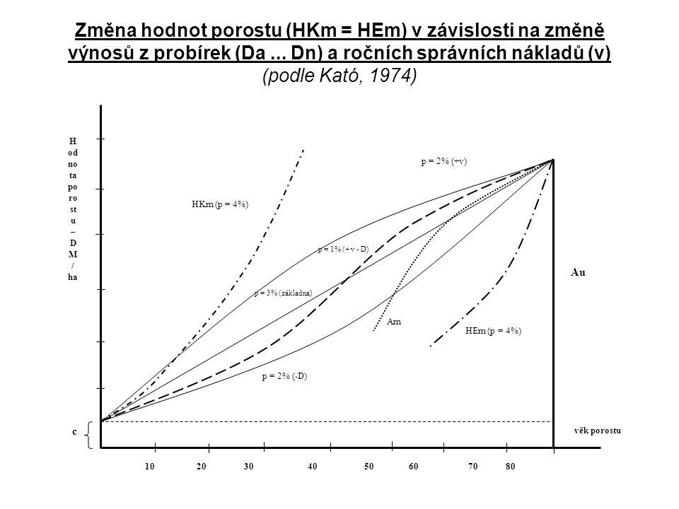 Změna hodnot porostu (HKm = HEm) v závislosti na změně výnosů z probírek (Da... Dn) a ročních správních nákladů (v) (podle Kató, 1974) 10 20 30 40 50