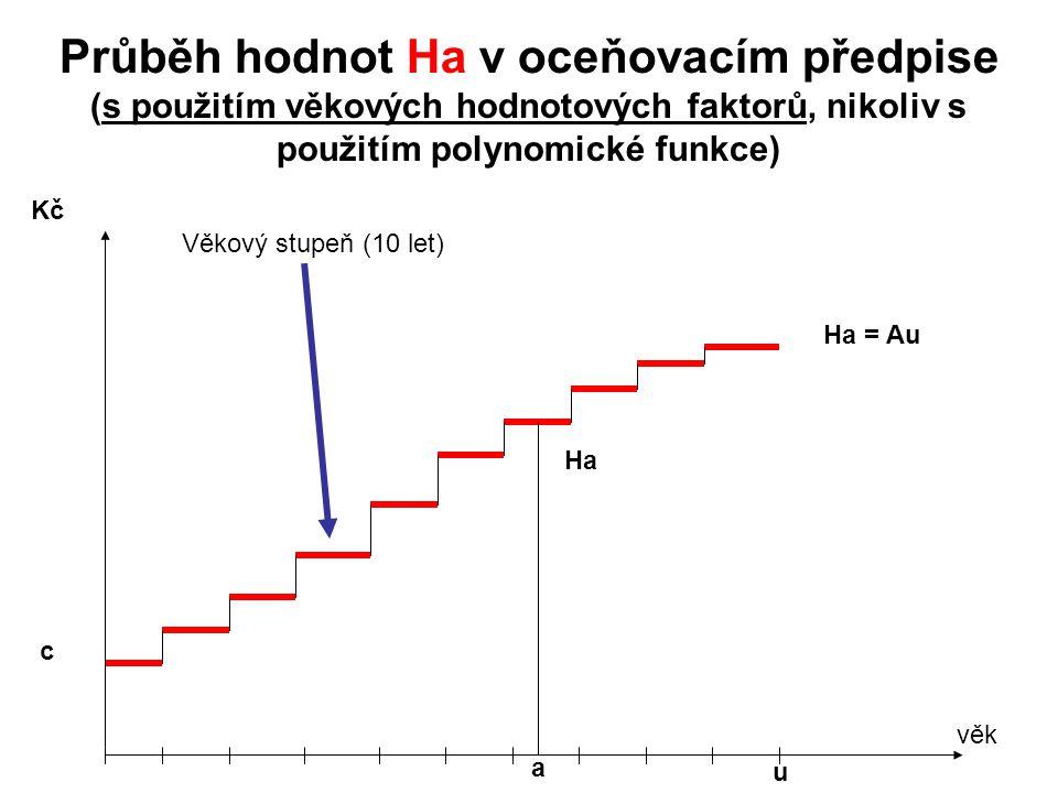 Průběh hodnot Ha v oceňovacím předpise (s použitím věkových hodnotových faktorů, nikoliv s použitím polynomické funkce) Kč Ha = Au c u Ha a věk Věkový