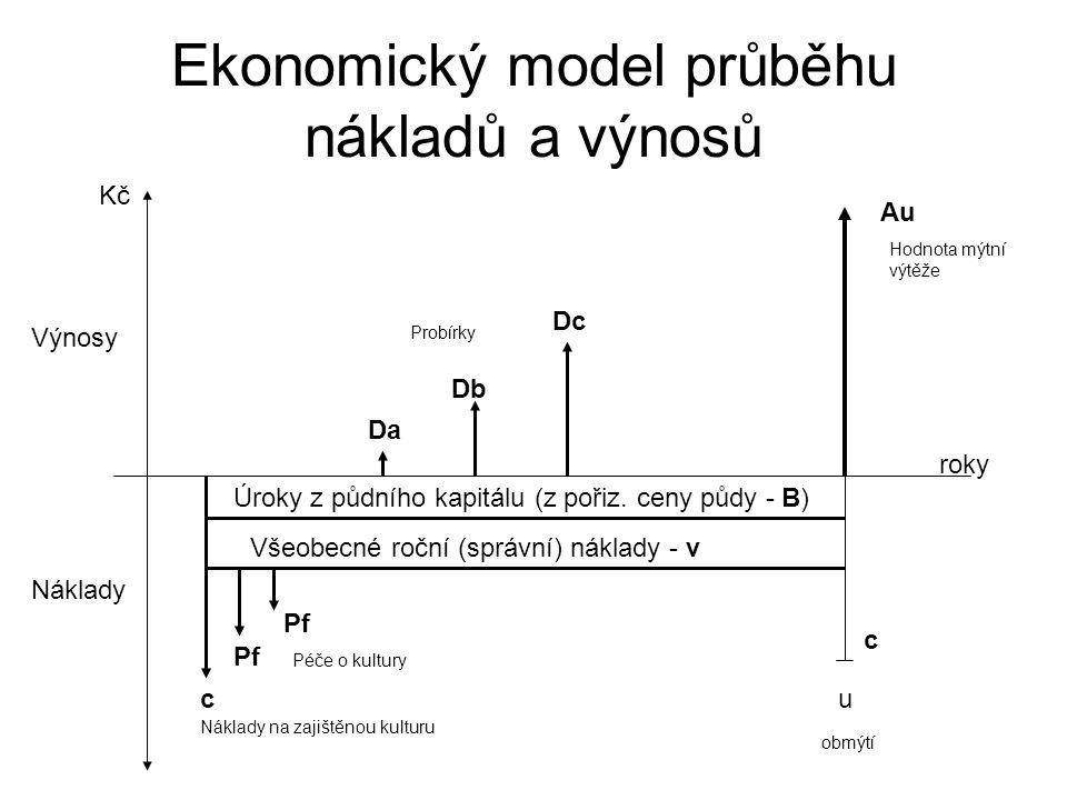 Porovnání věcné a výnosové hodnoty lesního porostu (2 %) - 1
