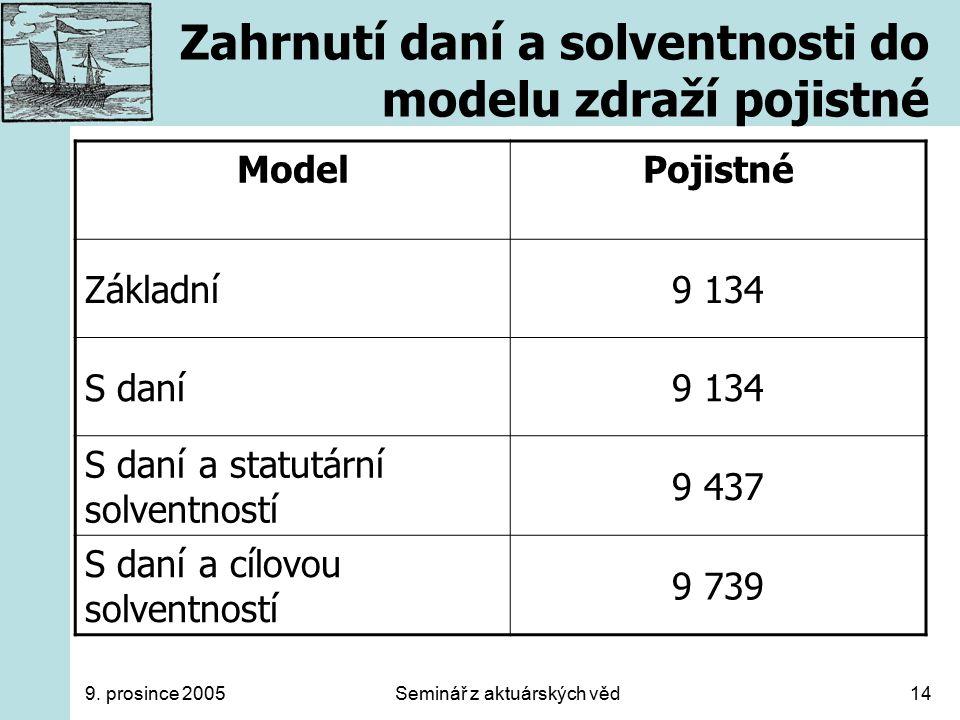 9. prosince 2005Seminář z aktuárských věd14 Zahrnutí daní a solventnosti do modelu zdraží pojistné ModelPojistné Základní9 134 S daní9 134 S daní a st
