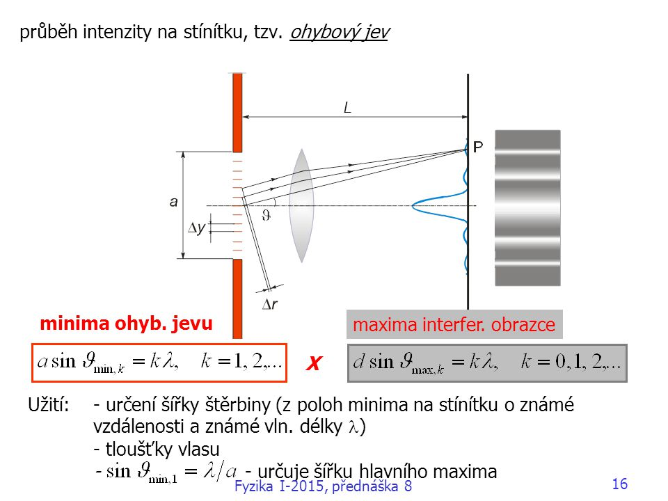 průběh intenzity na stínítku, tzv. ohybový jev Užití: - určení šířky štěrbiny (z poloh minima na stínítku o známé vzdálenosti a známé vln. délky ) - t