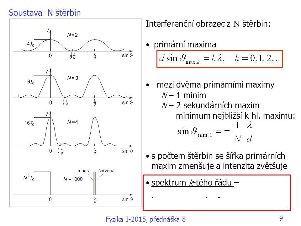 Soustava N štěrbin Interferenční obrazec z N štěrbin: primární maxima mezi dvěma primárními maximy N – 1 minim N – 2 sekundárních maxim minimum nejbli