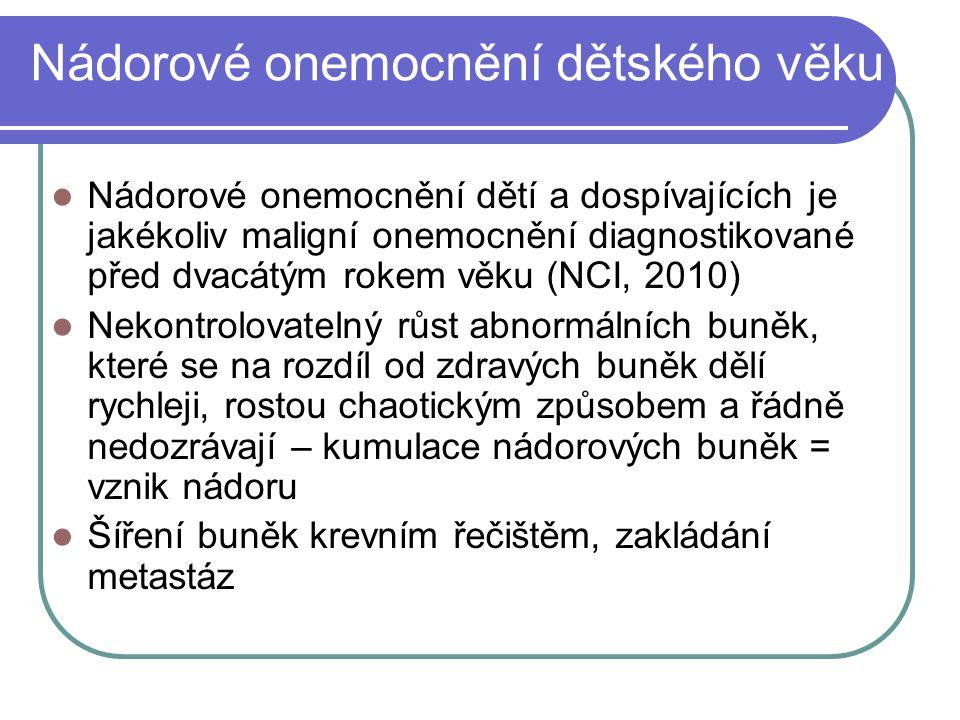 Fáze adaptace rodičů na onkologické onemocnění dítěte (Meitar, 2004) Jeví se lépe přizpůsobené specifické situaci nádorového onemocnění dítěte v rodině 1) Obdržení špatné zprávy 2) Reorganizace 3) Stabilizace 4) Konec léčby