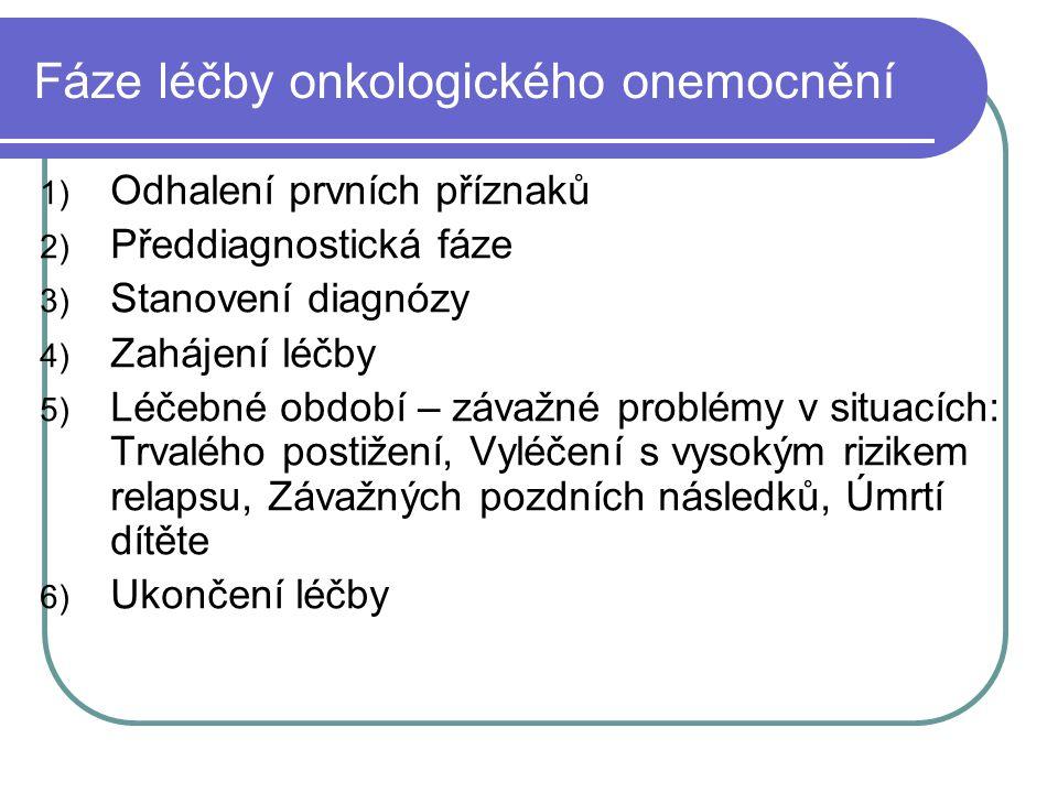 Rodina onkologicky nemocného dítěte První sdělení diagnózy vyvolává u rodičů šok, smutek a úzkost a vede k rychlému rozvoji obranných mechanismů Původní stadia emočních reakcí člověka vyrovnávajícího se s faktem letálního onemocnění 1) Emocionální šok 2) Popření 3) Smutek, zlost, úzkost, pocity viny 4) Rovnováhy 5) Reorganizace