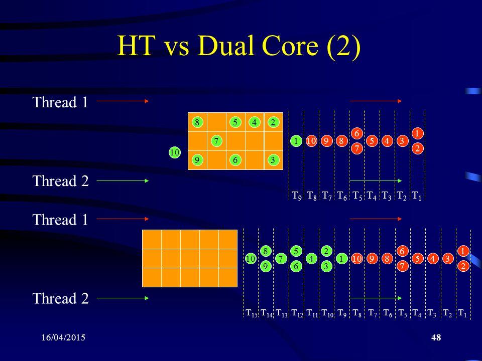16/04/201548 HT vs Dual Core (2) 1 2 345 6 7 8910 Thread 1 Thread 2 1 2 3 45 6 7 8 9 10 1 2 345 6 7 89 Thread 1 Thread 2 1 2 3 4 5 6 7 8 9 10 T 15 T 1