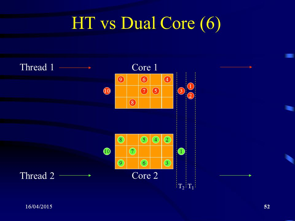 16/04/201552 HT vs Dual Core (6) Core 1 Core 2 Thread 1 Thread 2 1 2 3 4 5 6 7 8 9 10 1 2 3 45 6 7 8 9 T2T2 T1T1